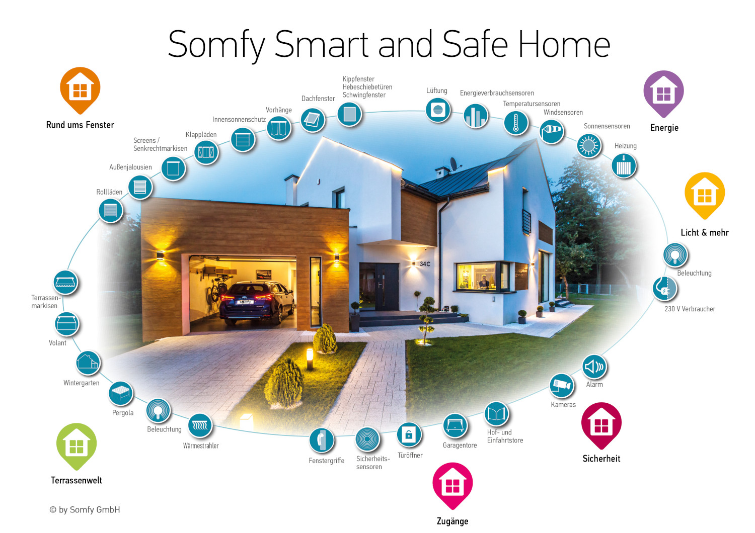 Somfy-Smart-Home-Haus_1500x1060
